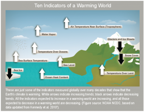 Ten-indicators-of-warming-world-NCA